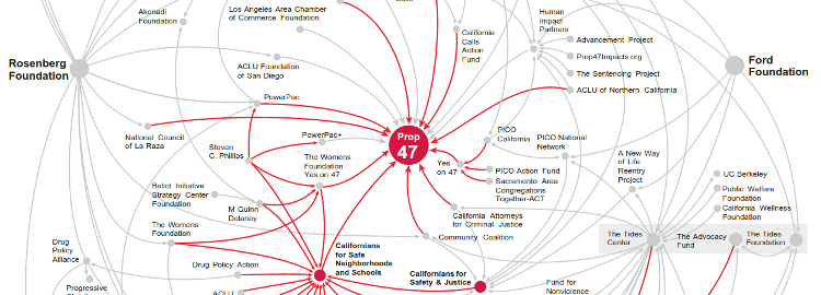 The network behind Prop 47